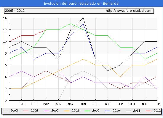 Evolucion  de los datos de parados para el Municipio de BENIARDA hasta MARZO del 2012.