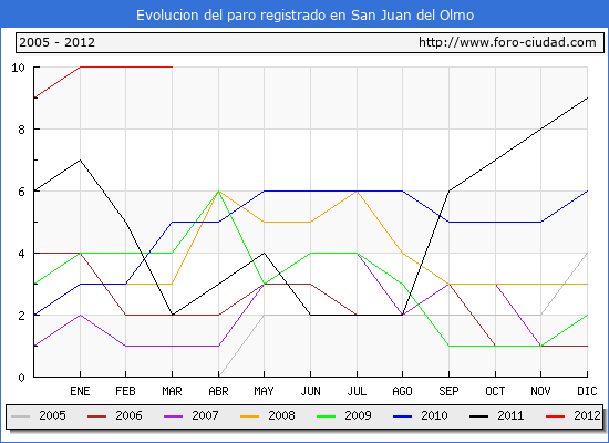 Evolucion  de los datos de parados para el Municipio de SAN JUAN DEL OLMO hasta MARZO del 2012.