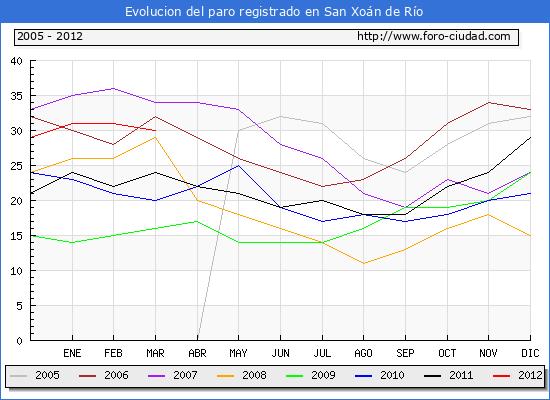Evolucion  de los datos de parados para el Municipio de SAN XOAN DE RIO hasta MARZO del 2012.