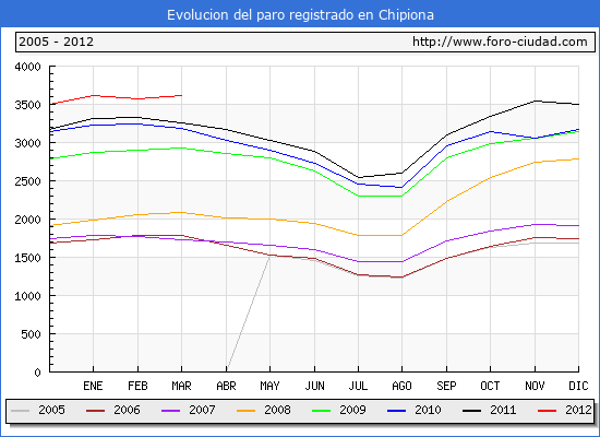 Evolucion  de los datos de parados para el Municipio de CHIPIONA hasta MARZO del 2012.