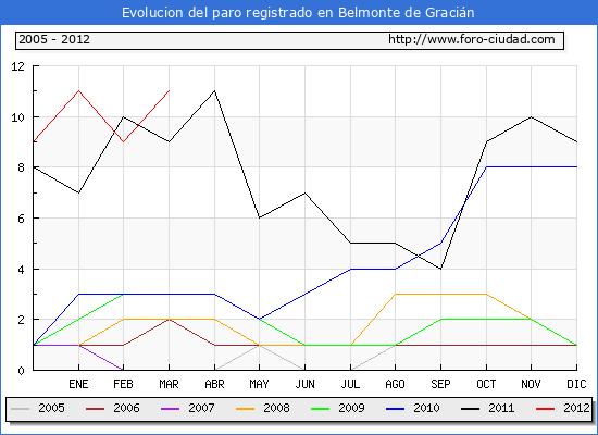 Evolucion  de los datos de parados para el Municipio de BELMONTE DE GRACIAN hasta MARZO del 2012.
