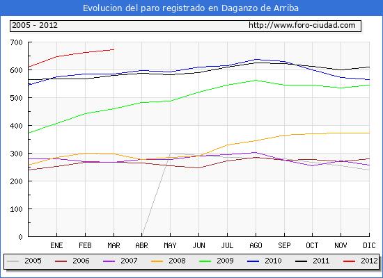 Evolucion  de los datos de parados para el Municipio de DAGANZO DE ARRIBA hasta MARZO del 2012.