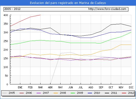 Evolucion  de los datos de parados para el Municipio de MARINA DE CUDEYO hasta MARZO del 2012.