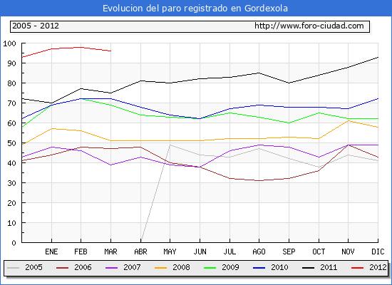 Evolucion  de los datos de parados para el Municipio de GORDEXOLA hasta MARZO del 2012.