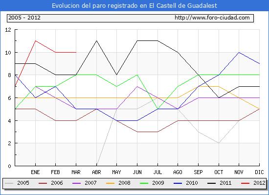 Evolucion  de los datos de parados para el Municipio de EL CASTELL DE GUADALEST hasta MARZO del 2012.