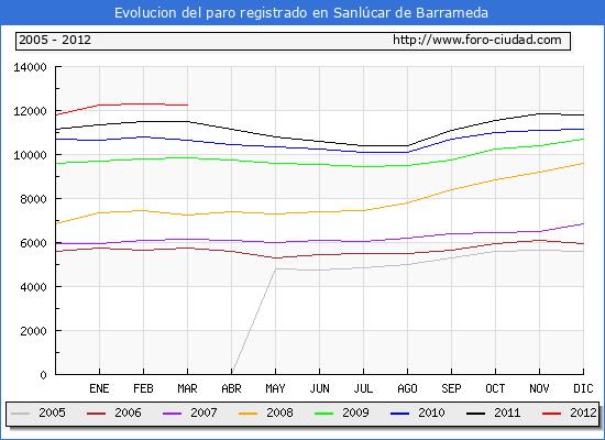 Evolucion  de los datos de parados para el Municipio de SANLUCAR DE BARRAMEDA hasta MARZO del 2012.