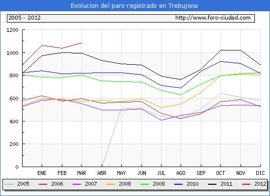 Evolucion  de los datos de parados para el Municipio de TREBUJENA hasta MARZO del 2012.
