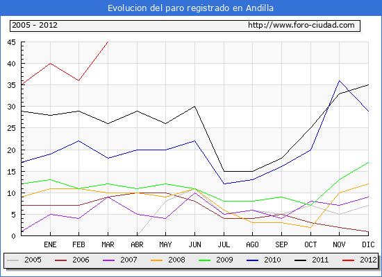 Evolucion  de los datos de parados para el Municipio de ANDILLA hasta MARZO del 2012.