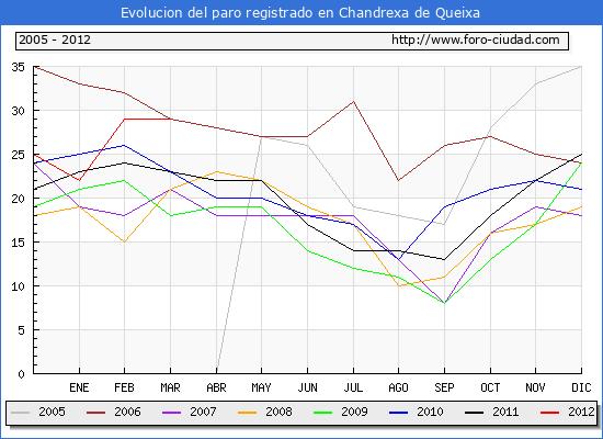 Evolucion  de los datos de parados para el Municipio de CHANDREXA DE QUEIXA hasta MARZO del 2012.