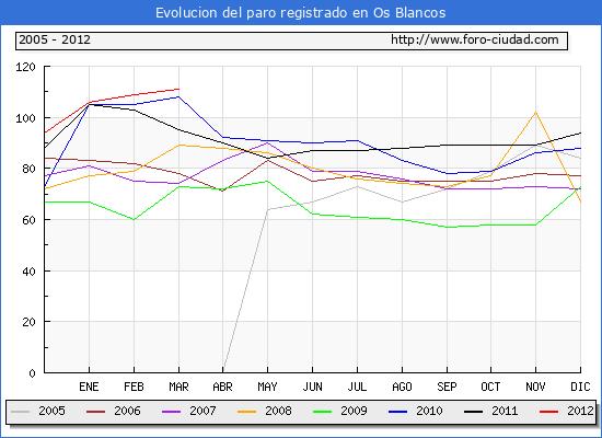Evolucion  de los datos de parados para el Municipio de OS BLANCOS hasta MARZO del 2012.