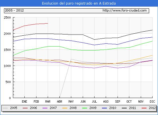 Evolucion  de los datos de parados para el Municipio de A ESTRADA hasta MARZO del 2012.