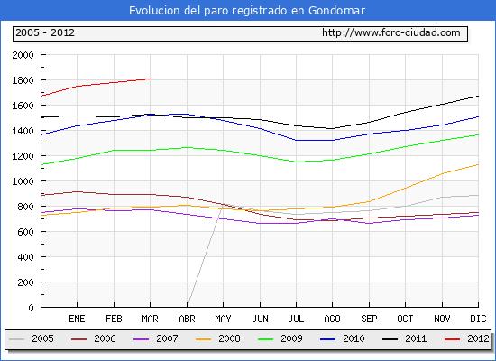 Evolucion  de los datos de parados para el Municipio de GONDOMAR hasta MARZO del 2012.