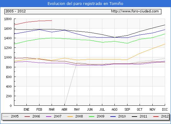 Evolucion  de los datos de parados para el Municipio de TOMI�O hasta MARZO del 2012.