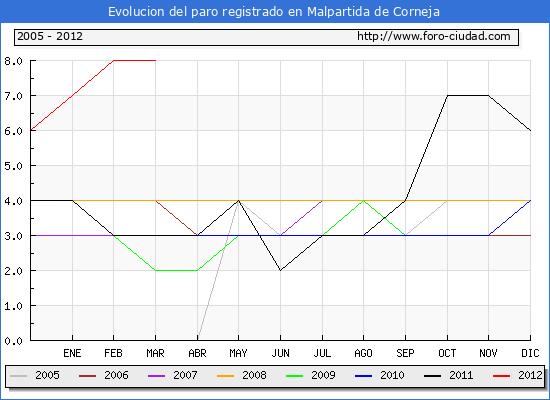 Evolucion  de los datos de parados para el Municipio de MALPARTIDA DE CORNEJA hasta MARZO del 2012.