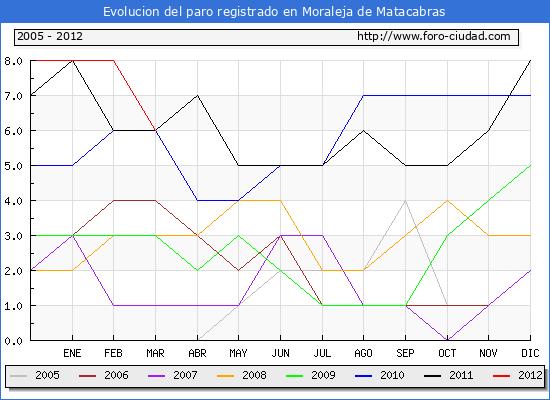 Evolucion  de los datos de parados para el Municipio de MORALEJA DE MATACABRAS hasta MARZO del 2012.