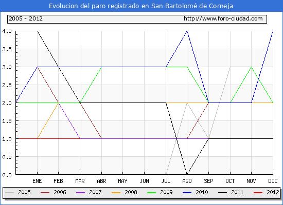 Evolucion  de los datos de parados para el Municipio de SAN BARTOLOME DE CORNEJA hasta MARZO del 2012.