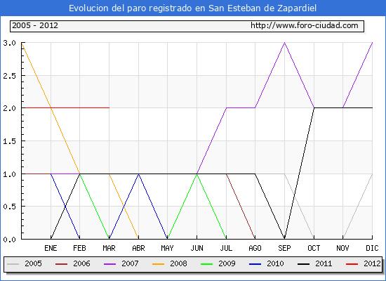 Evolucion  de los datos de parados para el Municipio de SAN ESTEBAN DE ZAPARDIEL hasta MARZO del 2012.