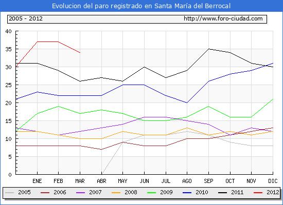 Evolucion  de los datos de parados para el Municipio de SANTA MARIA DEL BERROCAL hasta MARZO del 2012.