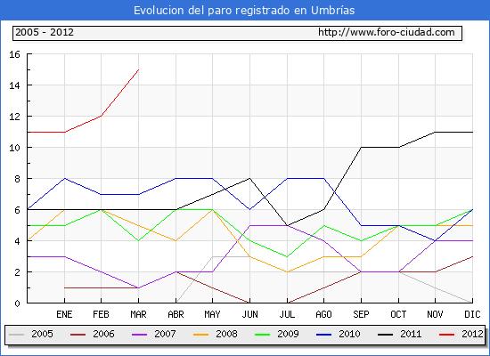 Evolucion  de los datos de parados para el Municipio de UMBRIAS hasta MARZO del 2012.