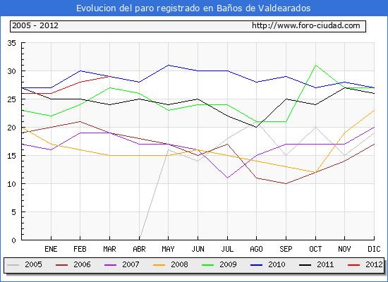 Evolucion  de los datos de parados para el Municipio de BA�OS DE VALDEARADOS hasta MARZO del 2012.