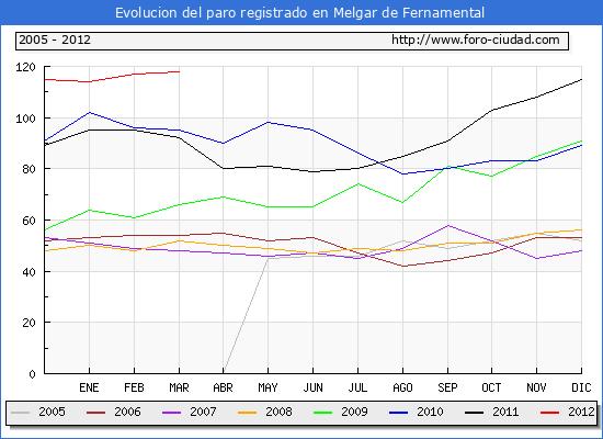 Evolucion  de los datos de parados para el Municipio de MELGAR DE FERNAMENTAL hasta marzo de 2012.