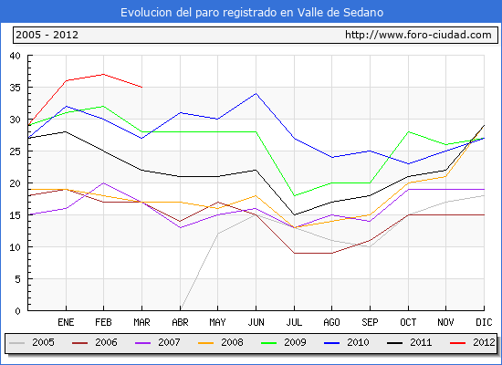 Evolucion  de los datos de parados para el Municipio de VALLE DE SEDANO hasta MARZO del 2012.