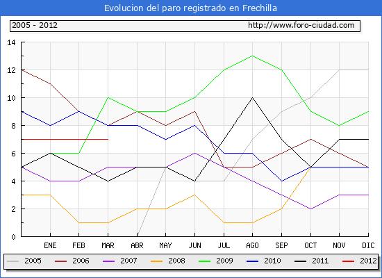 Evolucion  de los datos de parados para el Municipio de FRECHILLA hasta MARZO del 2012.