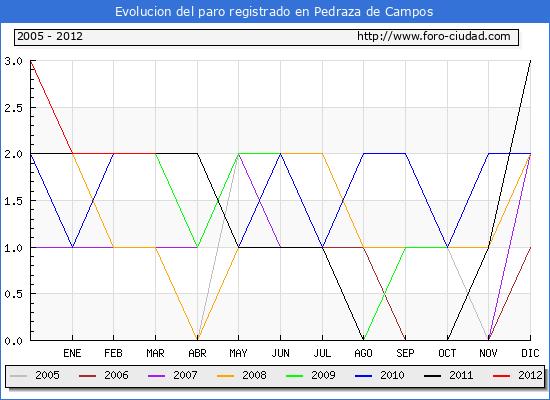 Evolucion  de los datos de parados para el Municipio de PEDRAZA DE CAMPOS hasta MARZO del 2012.