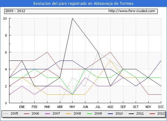 Evolucion  de los datos de parados para el Municipio de ALDEAVIEJA DE TORMES hasta ABRIL del 2012.