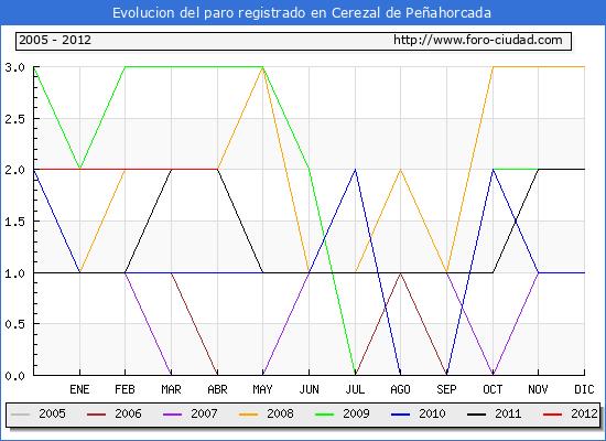 Evolucion  de los datos de parados para el Municipio de CEREZAL DE PE�AHORCADA hasta ABRIL del 2012.
