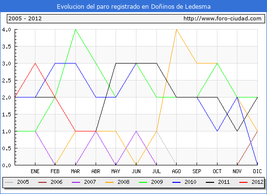 Evolucion  de los datos de parados para el Municipio de DO�INOS DE LEDESMA hasta ABRIL del 2012.