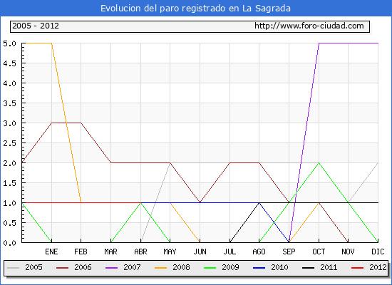 Evolucion  de los datos de parados para el Municipio de LA SAGRADA hasta ABRIL del 2012.