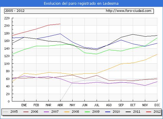 Evolucion  de los datos de parados para el Municipio de LEDESMA hasta ABRIL del 2012.