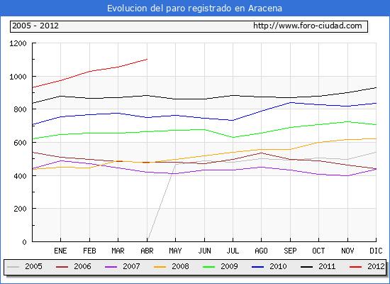 Evolucion  de los datos de parados para el Municipio de ARACENA hasta ABRIL del 2012.