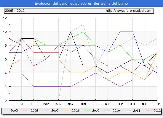 Evolucion  de los datos de parados para el Municipio de SERRADILLA DEL LLANO hasta ABRIL del 2012.
