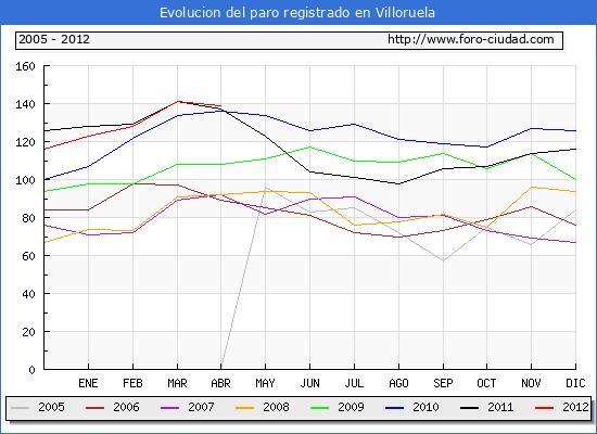 Evolucion  de los datos de parados para el Municipio de VILLORUELA hasta ABRIL del 2012.