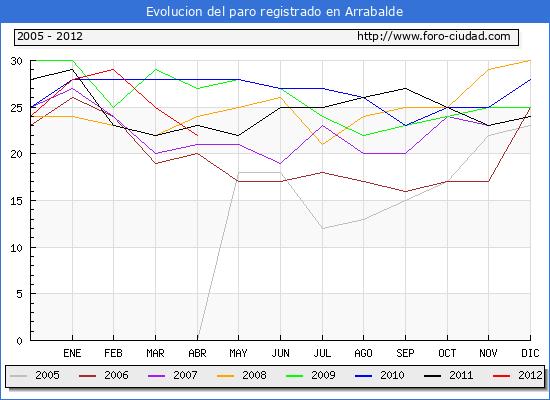 Evolucion  de los datos de parados para el Municipio de ARRABALDE hasta ABRIL del 2012.