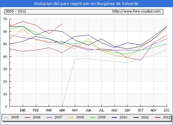 Evolucion  de los datos de parados para el Municipio de BURGANES DE VALVERDE hasta ABRIL del 2012.