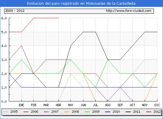 Evolucion  de los datos de parados para el Municipio de MOLEZUELAS DE LA CARBALLEDA hasta ABRIL del 2012.