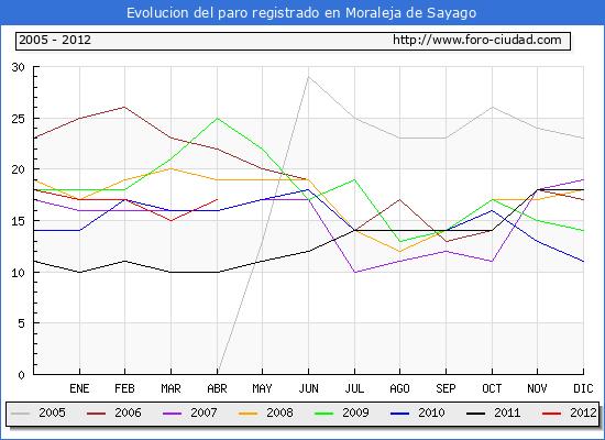 Evolucion  de los datos de parados para el Municipio de MORALEJA DE SAYAGO hasta ABRIL del 2012.