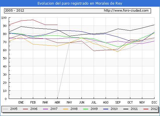 Evolucion  de los datos de parados para el Municipio de MORALES DE REY hasta ABRIL del 2012.
