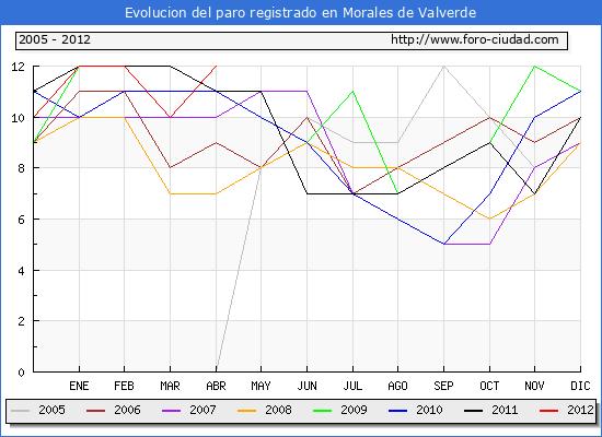 Evolucion  de los datos de parados para el Municipio de MORALES DE VALVERDE hasta ABRIL del 2012.