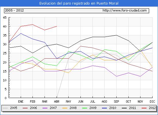 Evolucion  de los datos de parados para el Municipio de PUERTO MORAL hasta ABRIL del 2012.