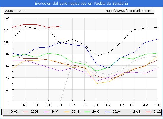 Evolucion  de los datos de parados para el Municipio de PUEBLA DE SANABRIA hasta ABRIL del 2012.