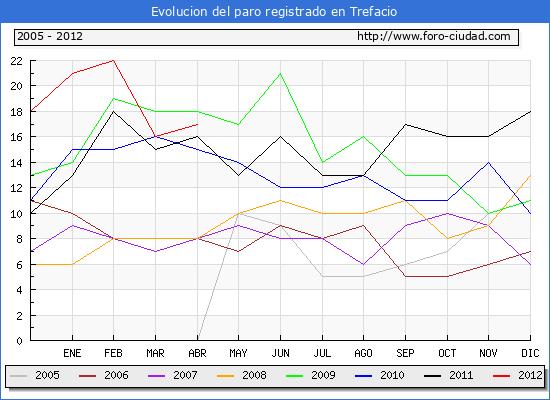Evolucion  de los datos de parados para el Municipio de TREFACIO hasta ABRIL del 2012.