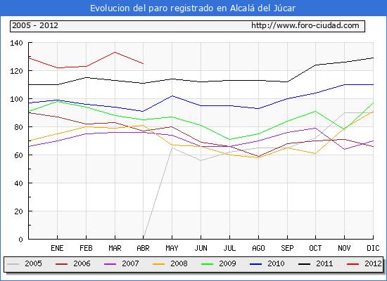 Evolucion  de los datos de parados para el Municipio de ALCALA DEL JUCAR hasta ABRIL del 2012.