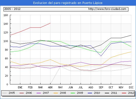 Evolucion  de los datos de parados para el Municipio de PUERTO LAPICE hasta ABRIL del 2012.