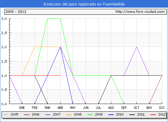 Evolucion  de los datos de parados para el Municipio de FUEMBELLIDA hasta ABRIL del 2012.
