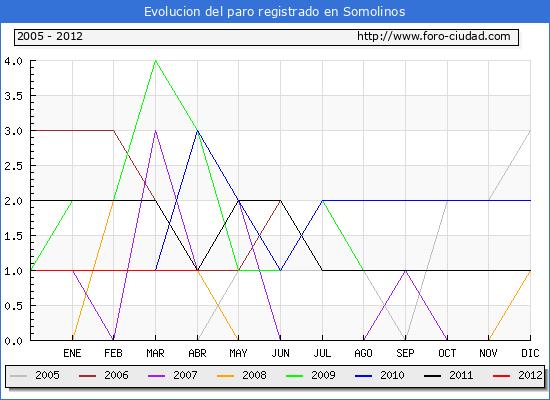 Evolucion  de los datos de parados para el Municipio de SOMOLINOS hasta ABRIL del 2012.