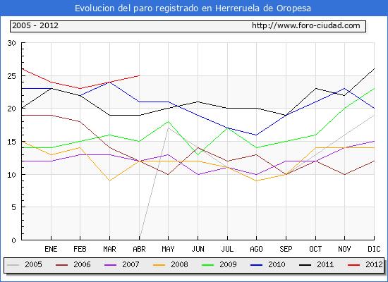 Evolucion  de los datos de parados para el Municipio de HERRERUELA DE OROPESA hasta ABRIL del 2012.